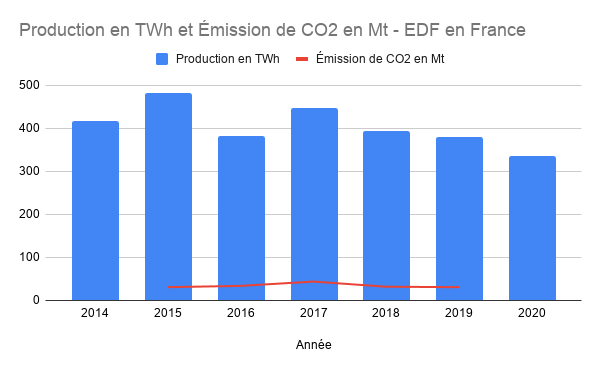 production nucleaire edf