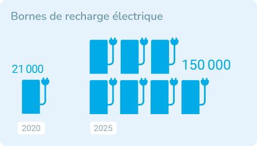 bornes recharge TotalEnergies